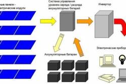Схема подключения солнечных панелей.