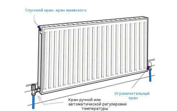 Установка стальных радиаторов своими руками - TurnPike