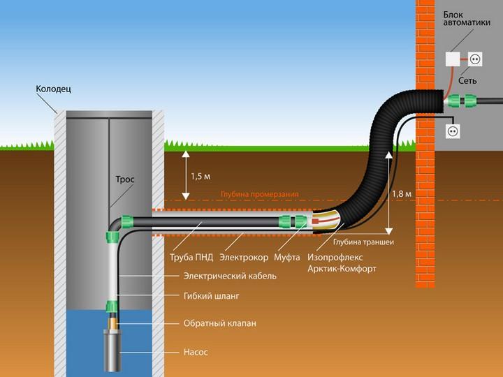 Схема подключения водопровода с утеплением