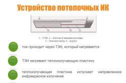 Схема потолочного инфракрасного обогревателя