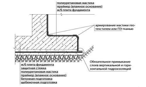 Схема примыкания горизонтальной и вертикальной гидроизоляции.