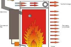 Схема принципа работы стационарного теплогенератора.
