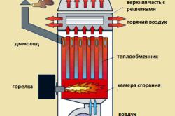 Схема принципа работы воздушного отопления теплогенератора