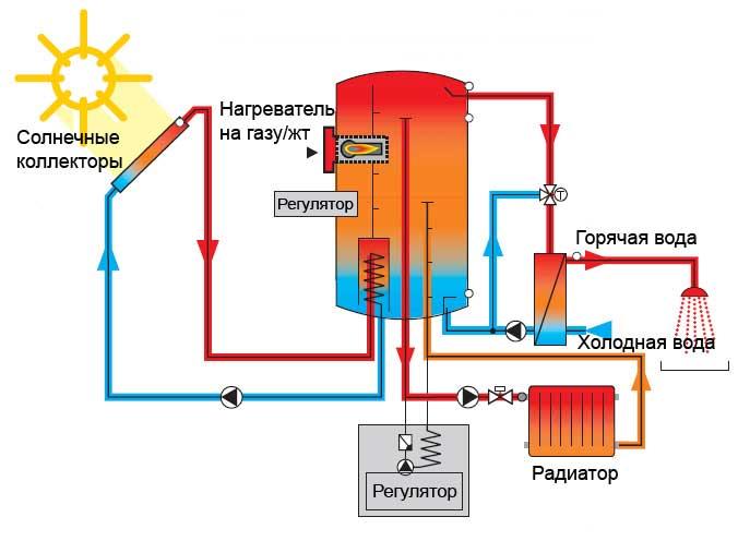 Отопление от солнечных коллекторов своими руками