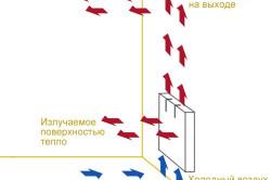 Схема работы конвектора отопления.
