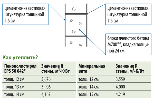 Схема расчета толщины утеплителя