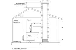 Схема расположения трубы из кирпича