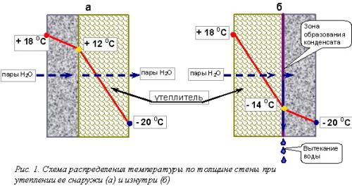 Схема распределения температуры по толщине стены