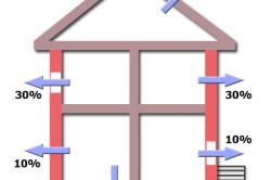 Схема распределения теплопотерь.