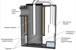 Схема самодельного котла отопления.
