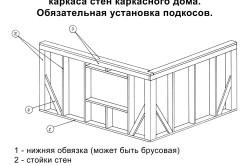 Схема сборки стен каркасного дома