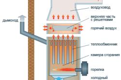 Схема стационарного теплогенератора.