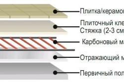 Схема стяжки теплого пола под плитку