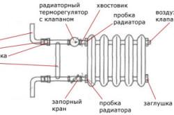 Схема установки радиатора отопления.