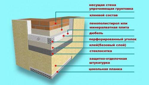Схема теплоизоляции фасада