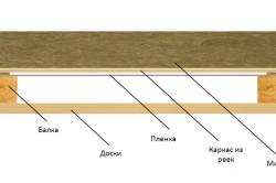 Схема теплоизоляции потолка