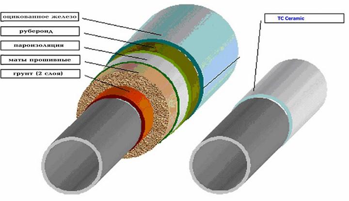 Схема теплоизоляции труб отопления