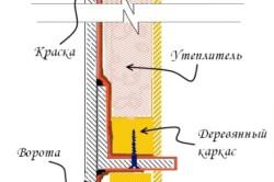 Схема теплоизоляции ворот гаража.