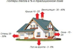 Схема теплопотерь