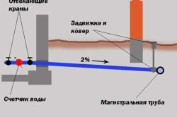Схема уклона трубопровода