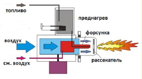 Схема универсальной газовой горелки