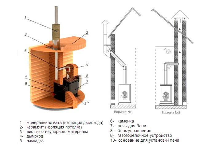 Схема установки газовой печи