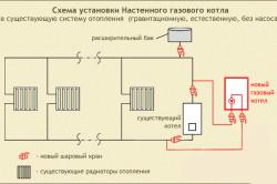 Схема установки настенного газового котла.