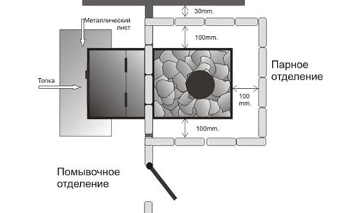 Схема установки печки с топкой из помывочного отделения.