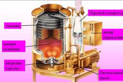 Схема устройства парогенератора