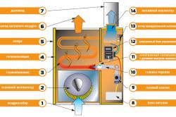 Схема устройства газового обогревателя
