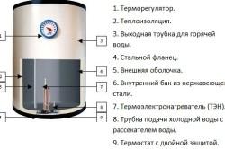 Схема устройства накопительного водонагревателя - вариант 1