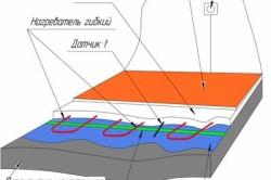 Схема устройства теплого пола в стяжке