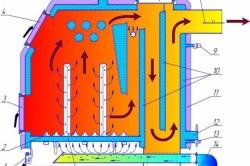 Схема устройства твердотопливного котла