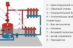 Схема устройства вихревой теплосистемы.