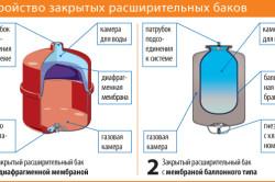 Схема устройства закрытых расширенных баков