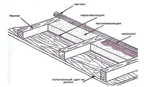 Схема утепления чердачного перекрытия керамзитом