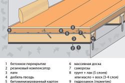 Чем утеплить пол на даче