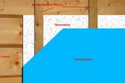 Схема утепления гаражных ворот пенопластом.