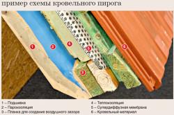 Схема утепления кровельного пирога.
