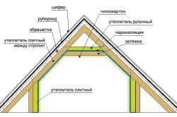 Схема утепления крыши чердака