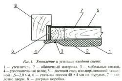 Схема утепления двери.