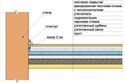 Схема утепления пола погреба