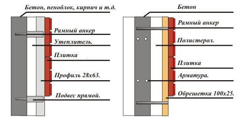 Схема утепления при помощи несъемной опалубки