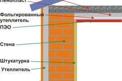 Схема утепления стен и потолка дома при помощи пенопласта.