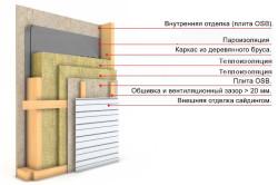 Схема утепления стен минеральной ватой.