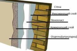 Схема утепления стен снаружи пенопластом.