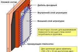 Схема утепления стены каменной ватой
