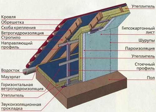Схема утепления стропильной системы.