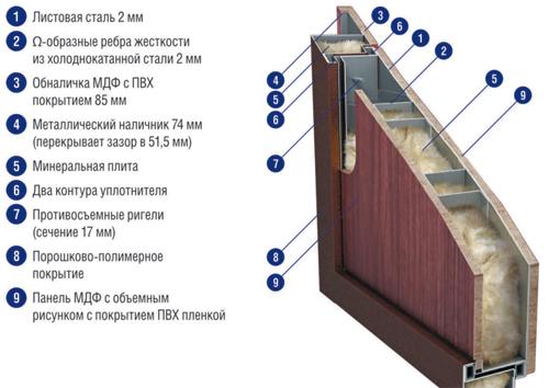 Схема утепления железной двери минеральной ватой.
