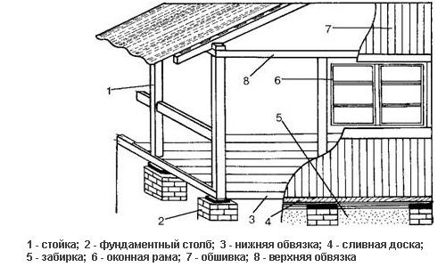 Схема веранды в частном доме.